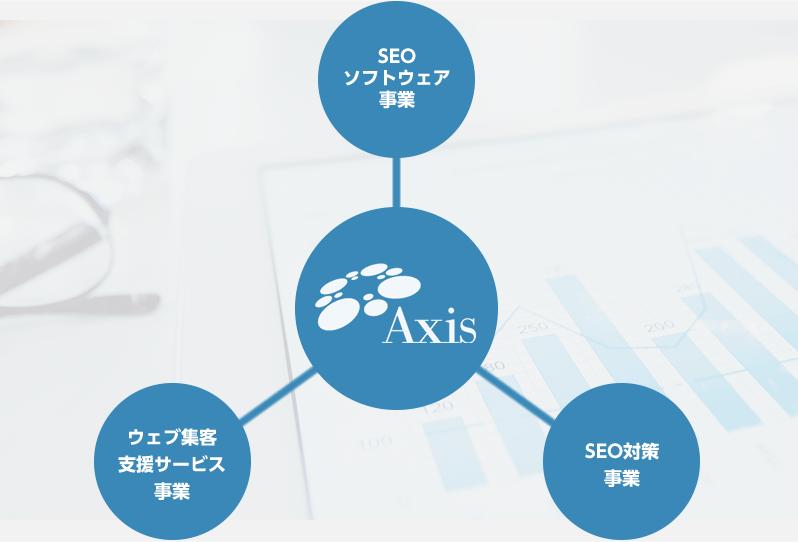 SEOソフトウェア事業