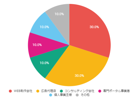 OEMグラフ