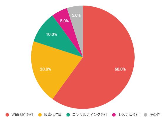 オフィシャルグラフ