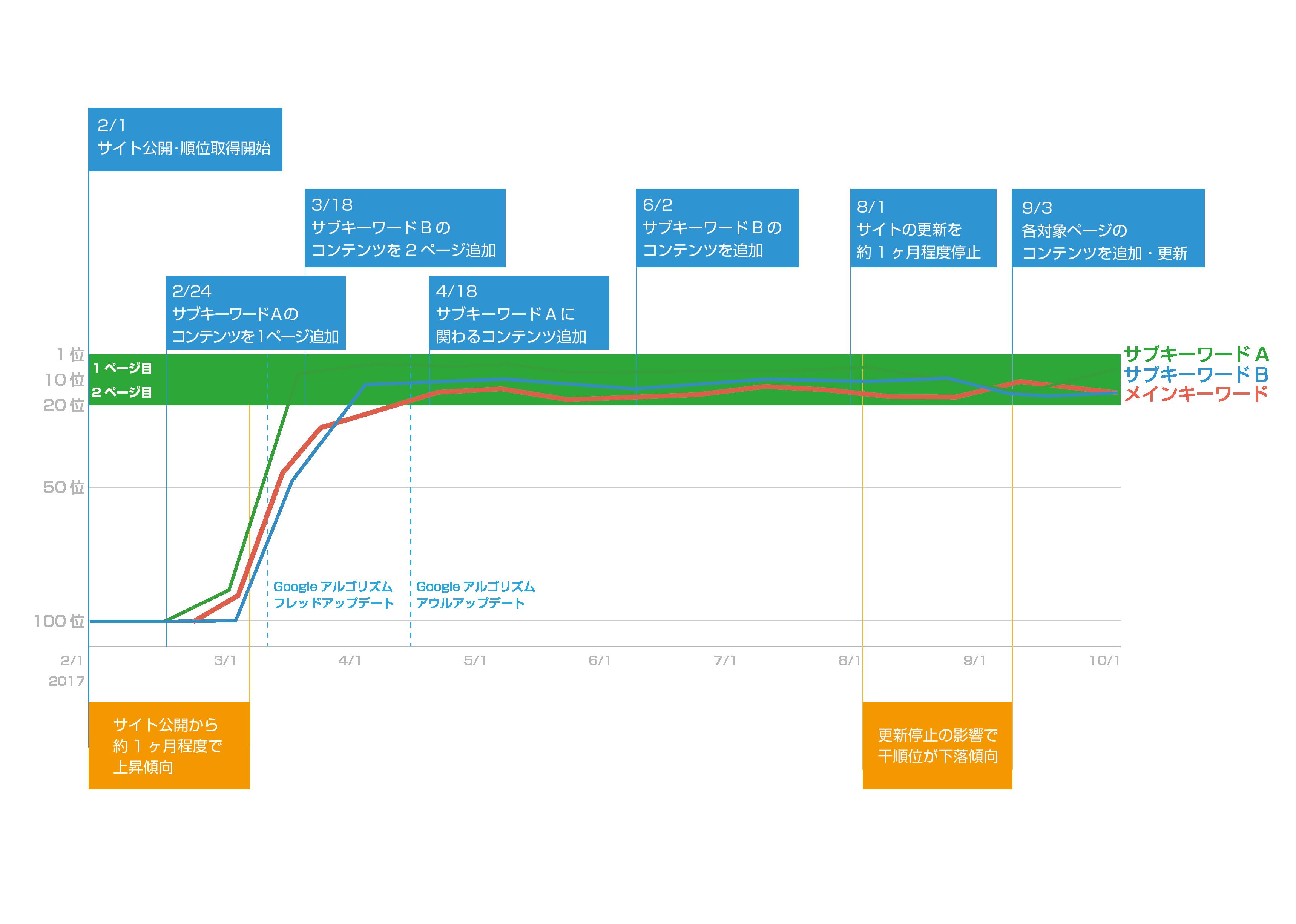 SEO対策の順位グラフと施策