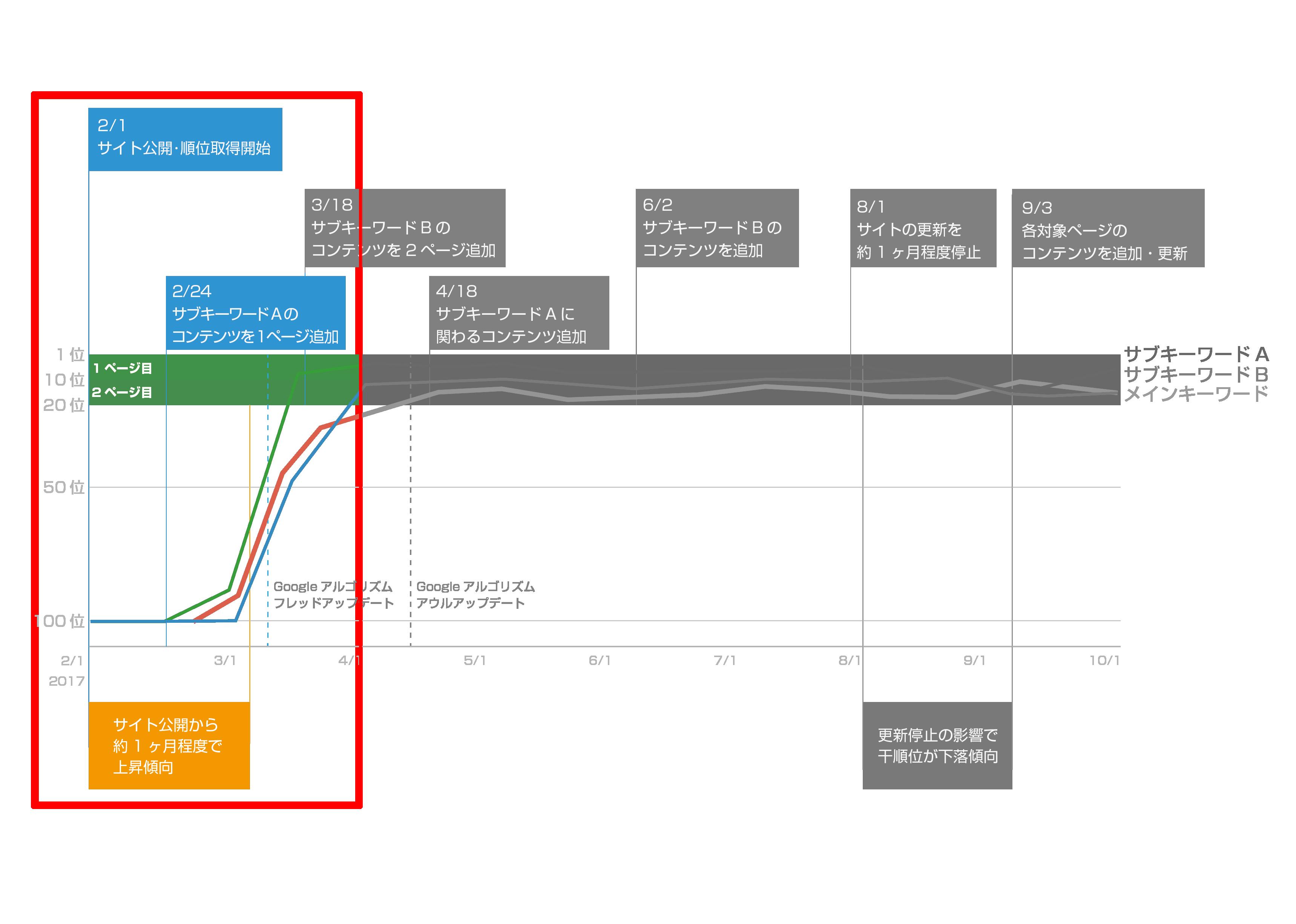 SEO対策の順位グラフと施策2
