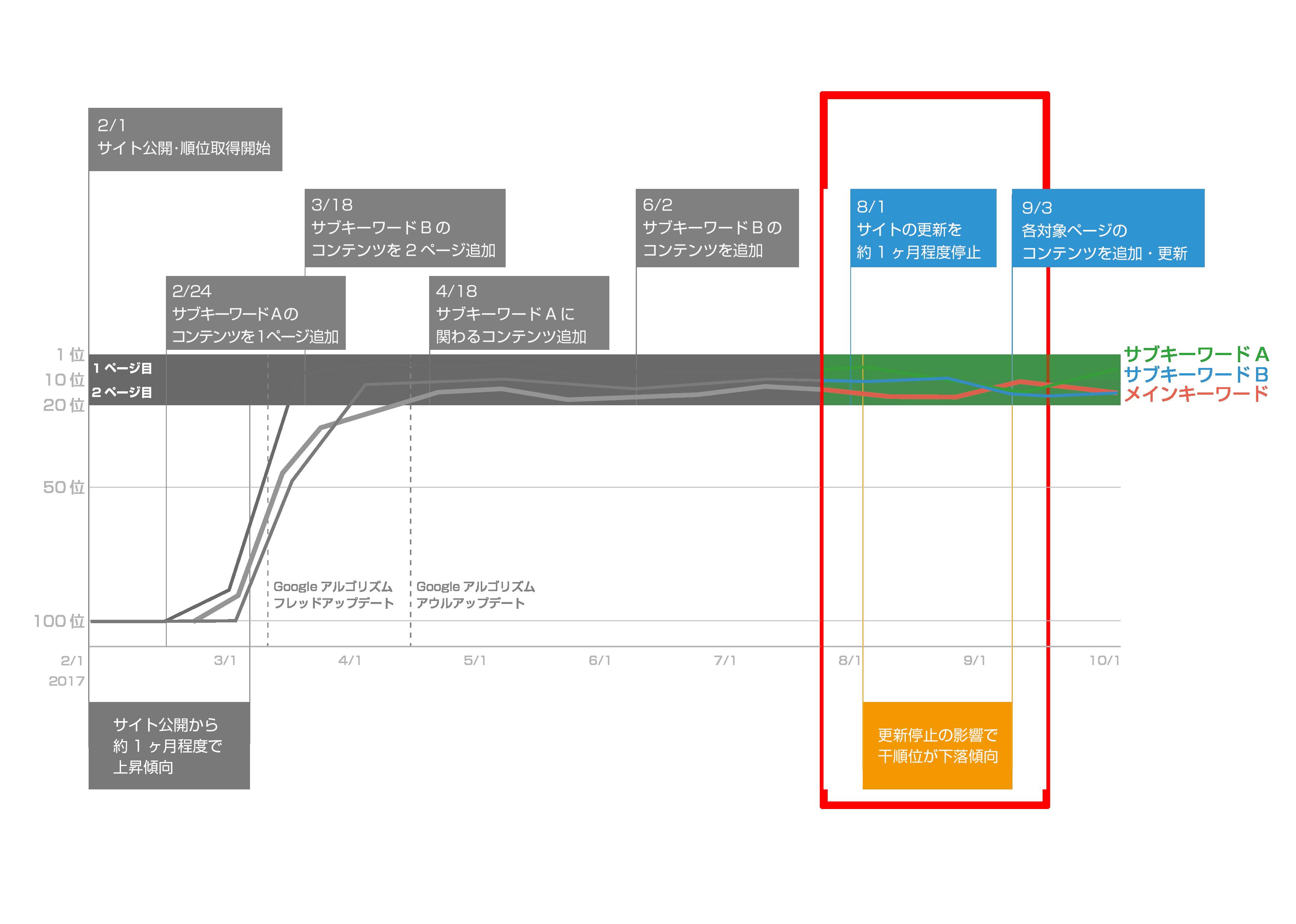SEO対策の順位グラフと施策3